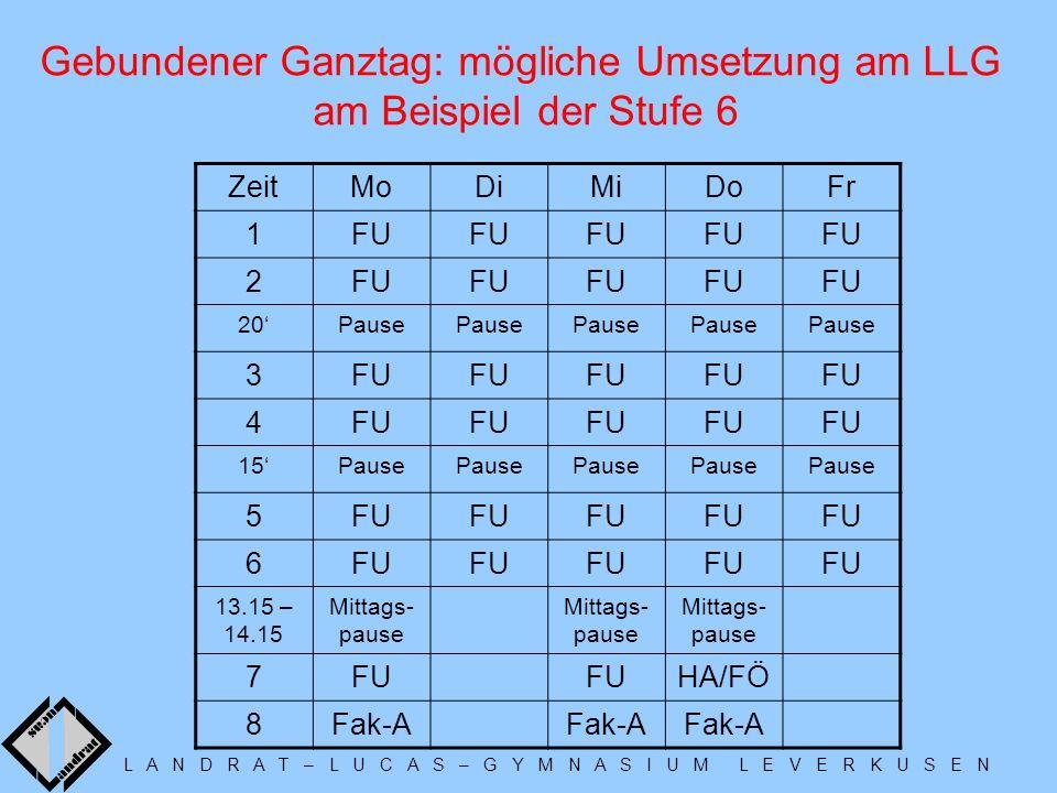 L A N D R A T – L U C A S – G Y M N A S I U M L E V E R K U S E N Gebundener Ganztag: mögliche Umsetzung am LLG am Beispiel der Stufe 6 ZeitMoDiMiDoFr 1FU 2 20Pause 3FU 4 15Pause 5FU 6 13.15 – 14.15 Mittags- pause 7FU HA/FÖ 8Fak-A