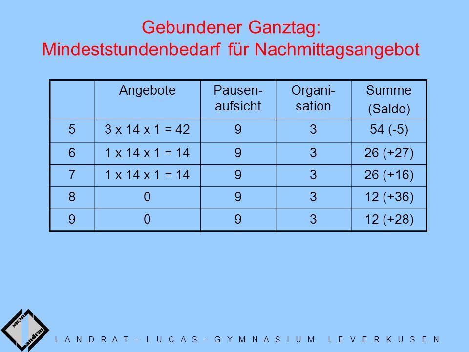 L A N D R A T – L U C A S – G Y M N A S I U M L E V E R K U S E N Gebundener Ganztag: Mindeststundenbedarf für Nachmittagsangebot AngebotePausen- aufsicht Organi- sation Summe (Saldo) 53 x 14 x 1 = 429354 (-5) 61 x 14 x 1 = 149326 (+27) 71 x 14 x 1 = 149326 (+16) 809312 (+36) 909312 (+28)