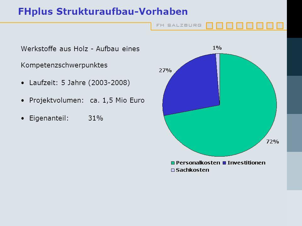 fh salzburg FHplus Strukturaufbau-Vorhaben Werkstoffe aus Holz - Aufbau eines Kompetenzschwerpunktes Laufzeit: 5 Jahre (2003-2008) Projektvolumen: ca.