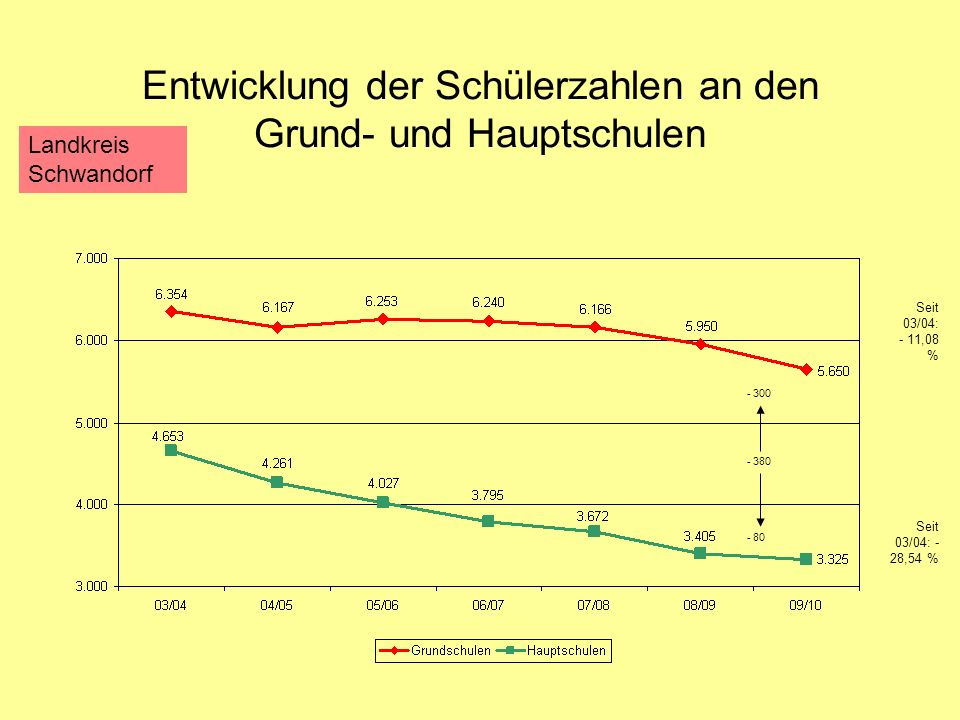 Entwicklung der Schülerzahlen an den Grund- und Hauptschulen Seit 03/04: - 28,54 % Seit 03/04: - 11,08 % - 300 - 80 - 380 Landkreis Schwandorf