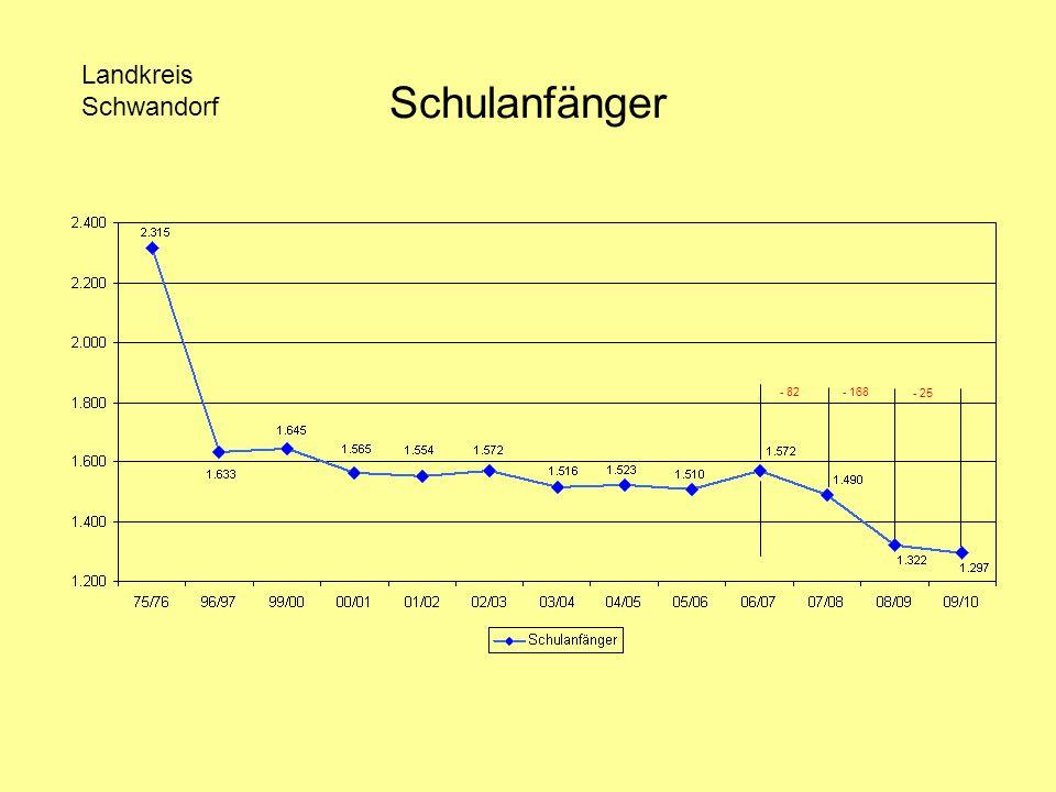 Schulanfänger - 82- 168 - 25 Landkreis Schwandorf