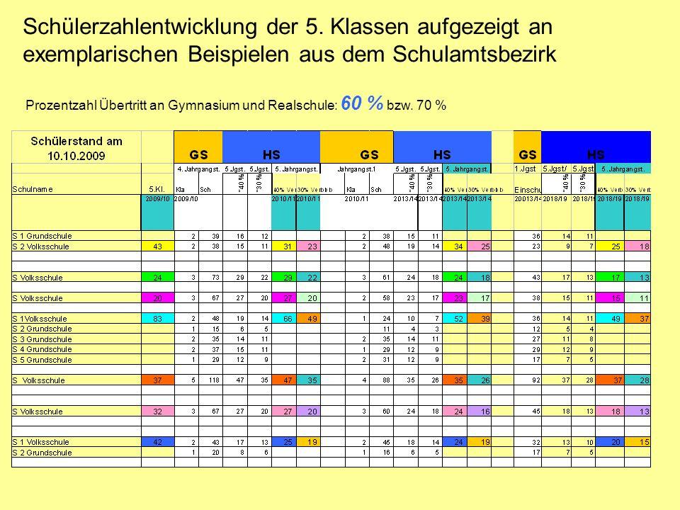 Schülerzahlentwicklung der 5. Klassen aufgezeigt an exemplarischen Beispielen aus dem Schulamtsbezirk Prozentzahl Übertritt an Gymnasium und Realschul
