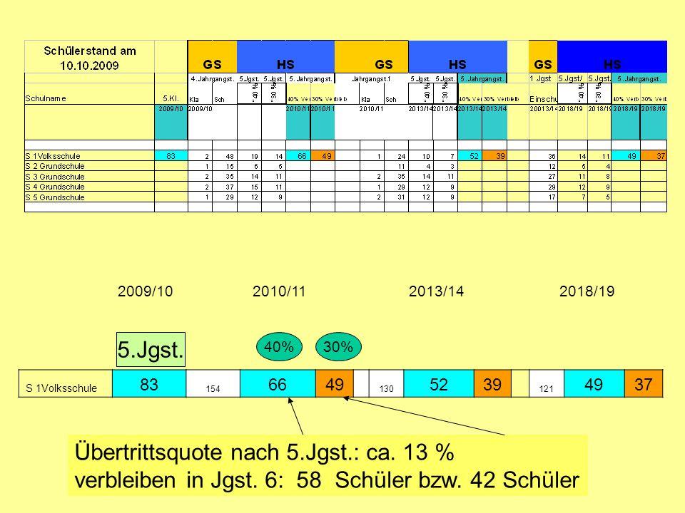 S 1Volksschule 83 154 6649 130 5239 121 4937 2009/102010/112013/142018/19 Übertrittsquote nach 5.Jgst.: ca. 13 % verbleiben in Jgst. 6: 58 Schüler bzw