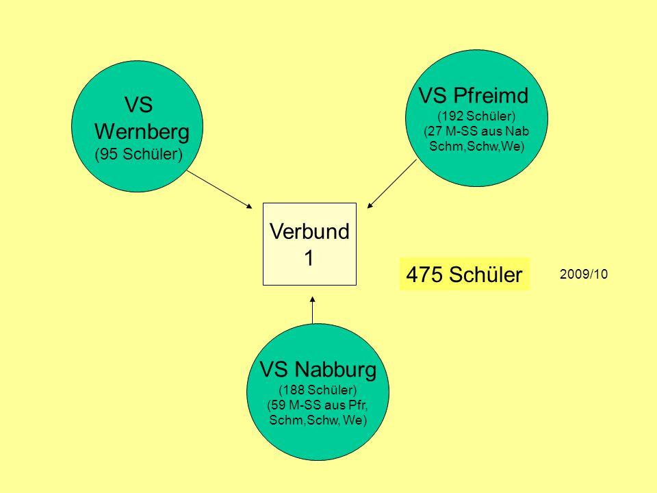 VS Wernberg (95 Schüler) VS Pfreimd (192 Schüler) (27 M-SS aus Nab Schm,Schw,We) VS Nabburg (188 Schüler) (59 M-SS aus Pfr, Schm,Schw, We) 475 Schüler