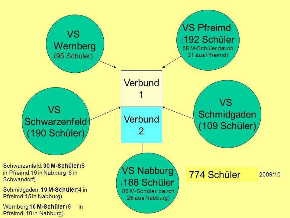 VS Wernberg (95 Schüler) VS Pfreimd ( 192 Schüler 58 M-Schüler,davon 31 aus Pfreimd) VS Nabburg ( 188 Schüler 86 M-Schüler, davon 26 aus Nabburg) VS S