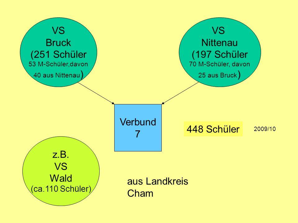 VS Bruck (251 Schüler 53 M-Schüler,davon 40 aus Nittenau ) VS Nittenau (197 Schüler 70 M-Schüler, davon 25 aus Bruck ) 448 Schüler 2009/10 z.B. VS Wal