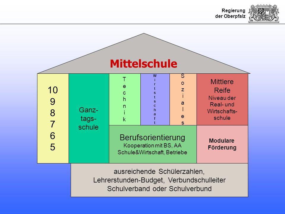 Regierung der Oberpfalz flächendeckender Zugang zu den wesentlichen Bildungs- angeboten der Mittelschule freiwillige, eigenverantwortete Zusammenarbeit im Rahmen der Zusammenarbeit eigenständig verbleibende Hauptschulen einheitlicher Sprengel Budgetzuweisung neue Schulbezeichnung Mittelschule für alle beteiligten Verbundschulen