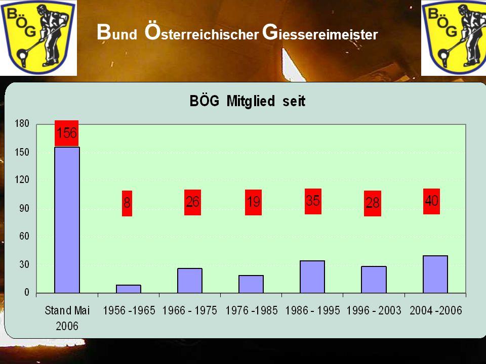 7 B und Ö sterreichischer G iessereimeister