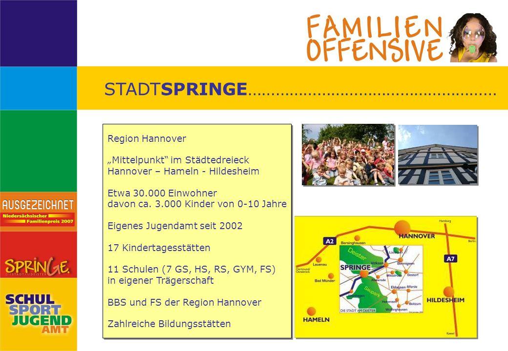 STADTSPRINGE……………………………………………… Region Hannover Mittelpunkt im Städtedreieck Hannover – Hameln - Hildesheim Etwa 30.000 Einwohner davon ca. 3.000 Kinde