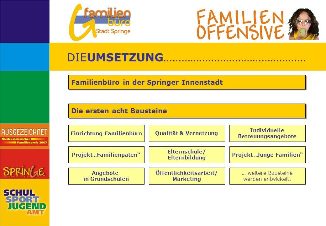 Familienbüro in der Springer Innenstadt Individuelle Betreuungsangebote Die ersten acht Bausteine Projekt Familienpaten Elternschule/ Elternbildung Pr