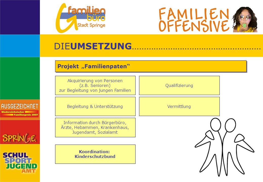Akquirierung von Personen (z.B. Senioren) zur Begleitung von jungen Familien Projekt Familienpaten Qualifizierung Information durch Bürgerbüro, Ärzte,