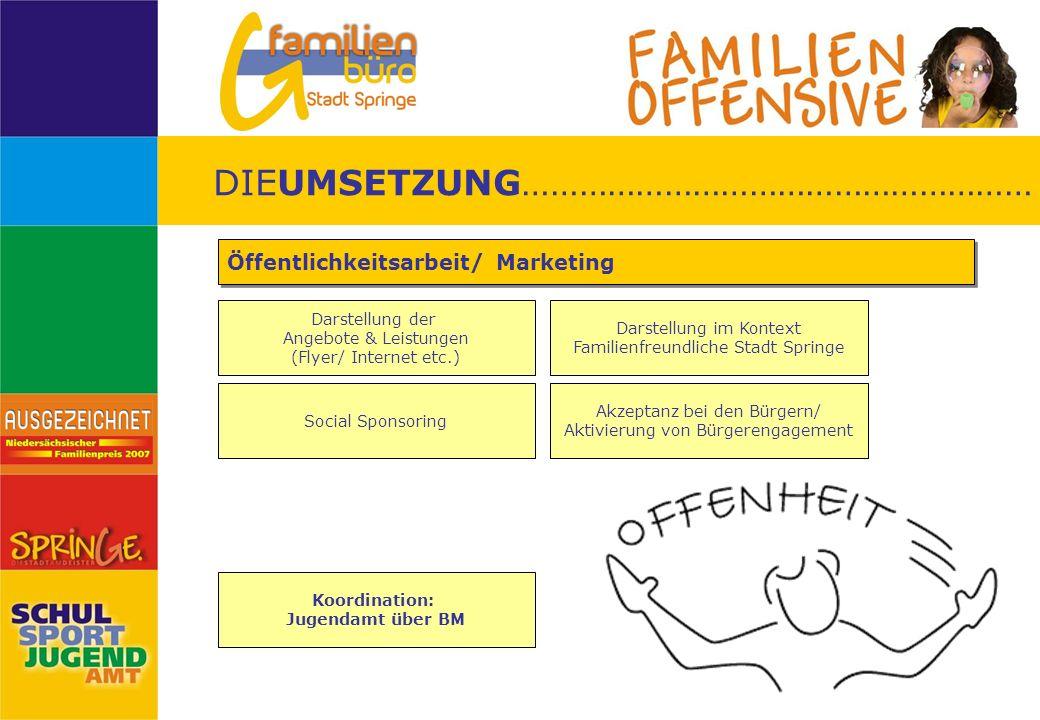 Darstellung der Angebote & Leistungen (Flyer/ Internet etc.) Öffentlichkeitsarbeit/ Marketing Social Sponsoring Darstellung im Kontext Familienfreundl