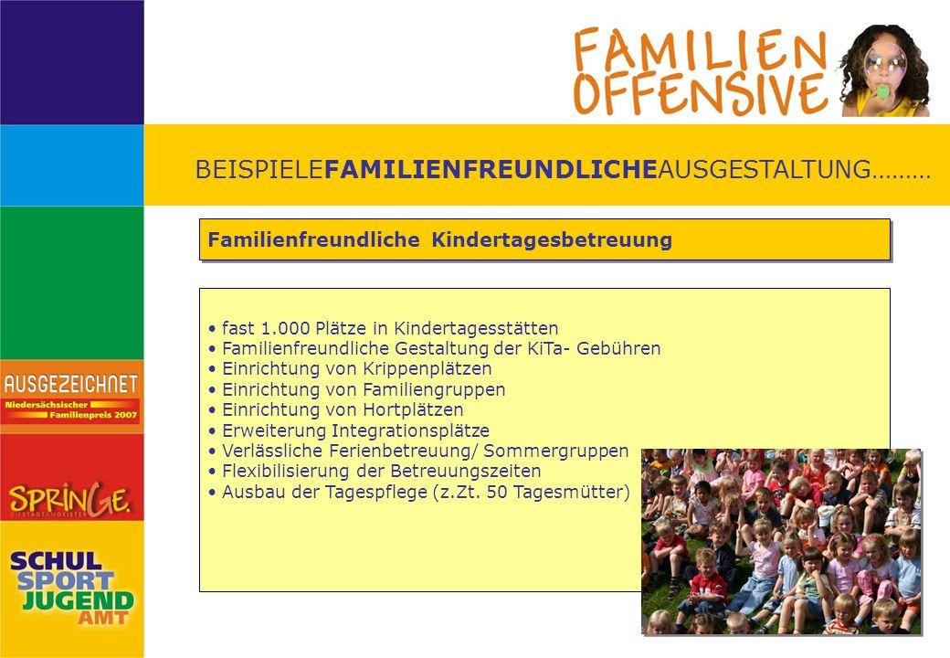 BEISPIELEFAMILIENFREUNDLICHEAUSGESTALTUNG……… Familienfreundliche Kindertagesbetreuung fast 1.000 Plätze in Kindertagesstätten Familienfreundliche Gest