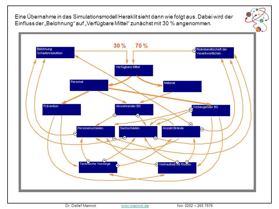 … führt nun dazu, dass neben den negativen Rückkopplungen auch positive entstehen. Dr. Detlef Mamrot www.mamrot.de fon: 0202 – 265 7676www.mamrot.de