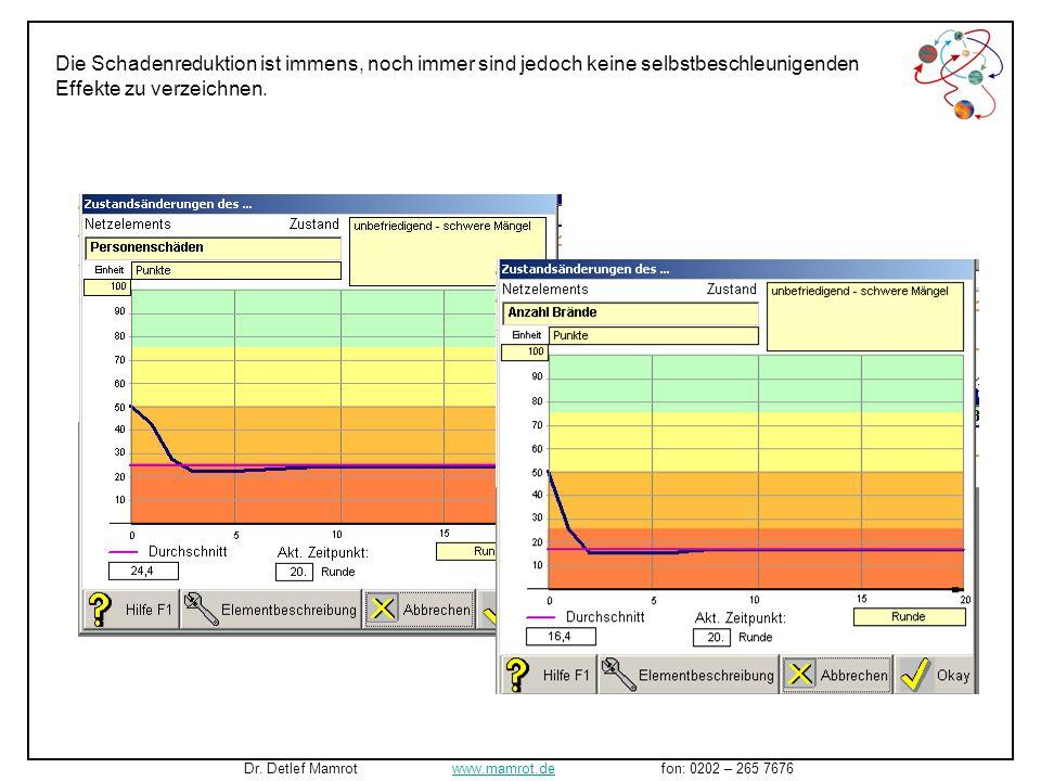 Die Erhöhung der Prävention von 0 auf 20 Punkte bei gleichzeitiger Erhöhung von Technische Vorsorge und Vertrautheit mit Risiken von 50 auf 80 Punkte erbrachte folgendes Bild.