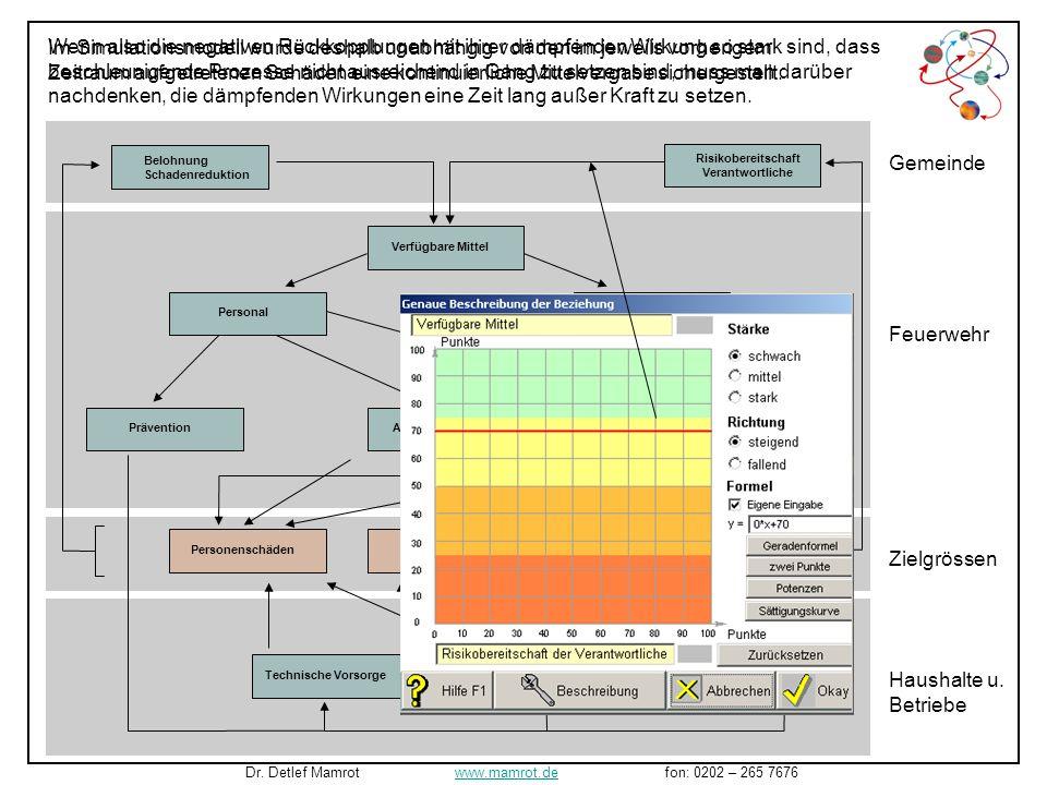 Die Schadenreduktion ist immens, noch immer sind jedoch keine selbstbeschleunigenden Effekte zu verzeichnen. Dr. Detlef Mamrot www.mamrot.de fon: 0202
