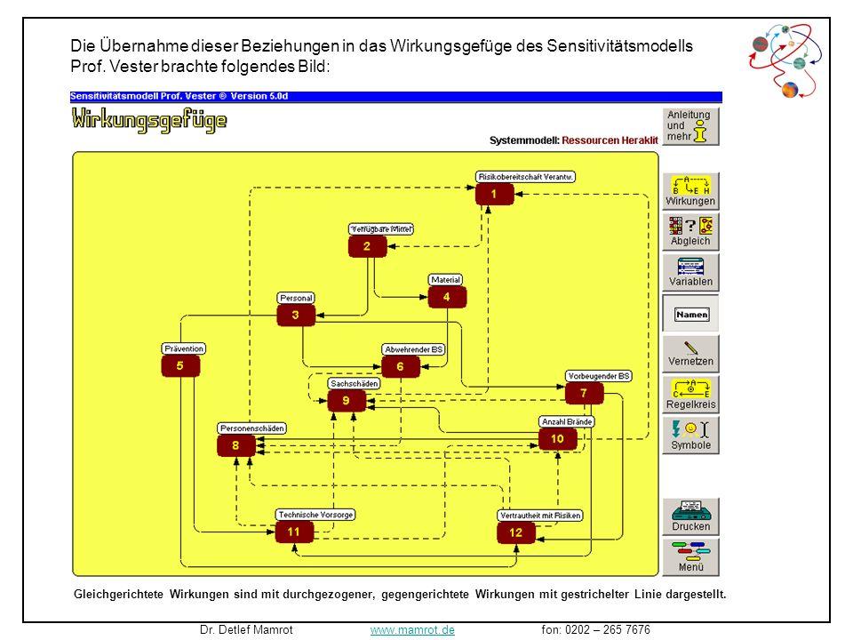 Verfügbare MittelPersonal Material PräventionAbwehrender BSVorbeugender BSPersonenschädenSachschädenAnzahl BrändeTechnische Vorsorge Vertrautheit mit