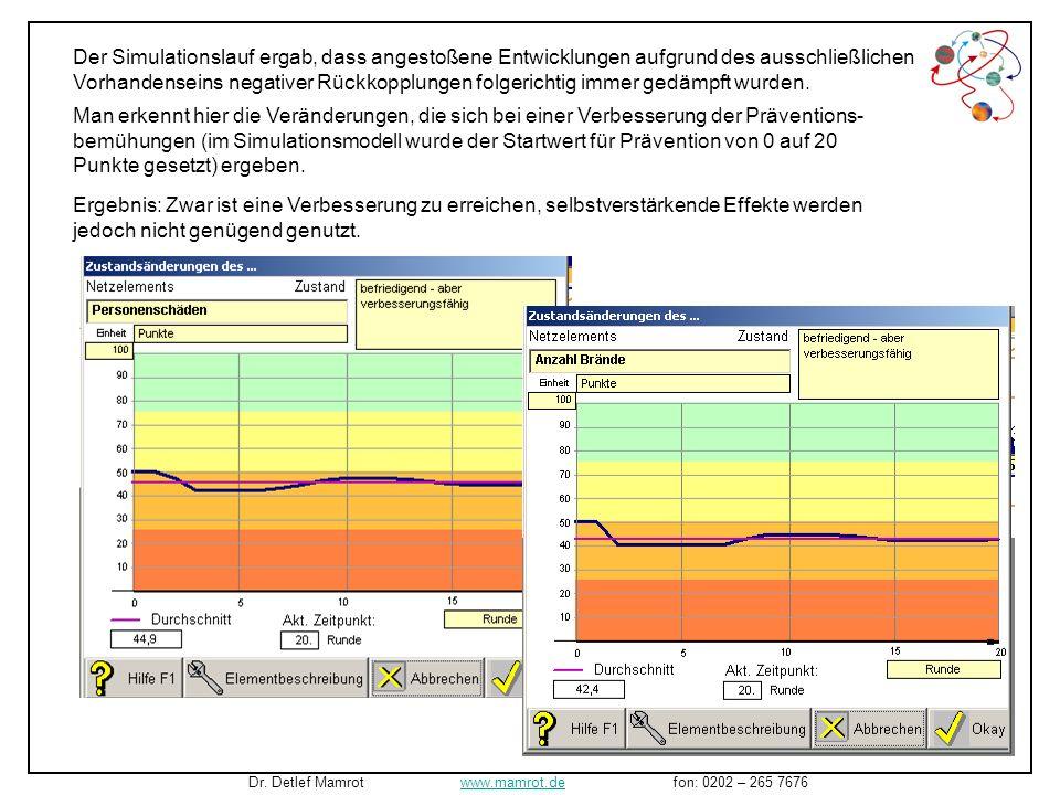Man erkennt hier die Veränderungen, die sich bei einer Verbesserung der Präventions- bemühungen (im Simulationsmodell wurde der Startwert für Prävention von 0 auf 20 Punkte gesetzt) ergeben.