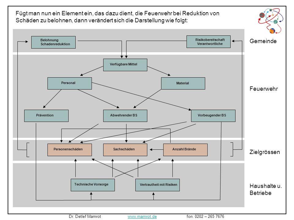 Man erkennt hier die Veränderungen, die sich bei einer Verbesserung der Präventions- bemühungen (im Simulationsmodell wurde der Startwert für Präventi