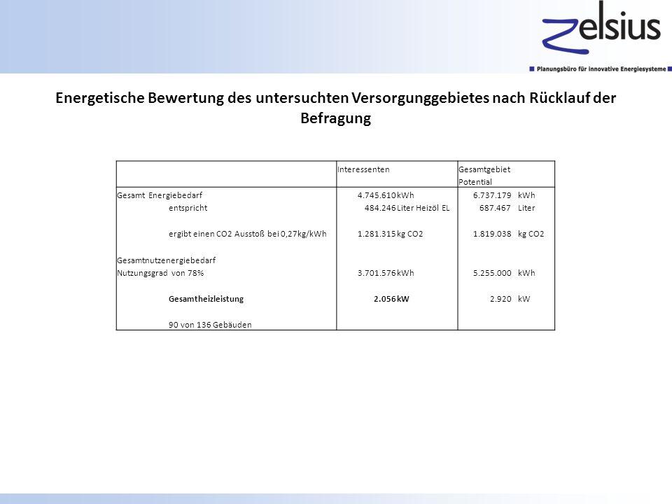Energetische Bewertung des untersuchten Versorgunggebietes nach Rücklauf der Befragung Interessenten Gesamtgebiet Potential Gesamt Energiebedarf 4.745