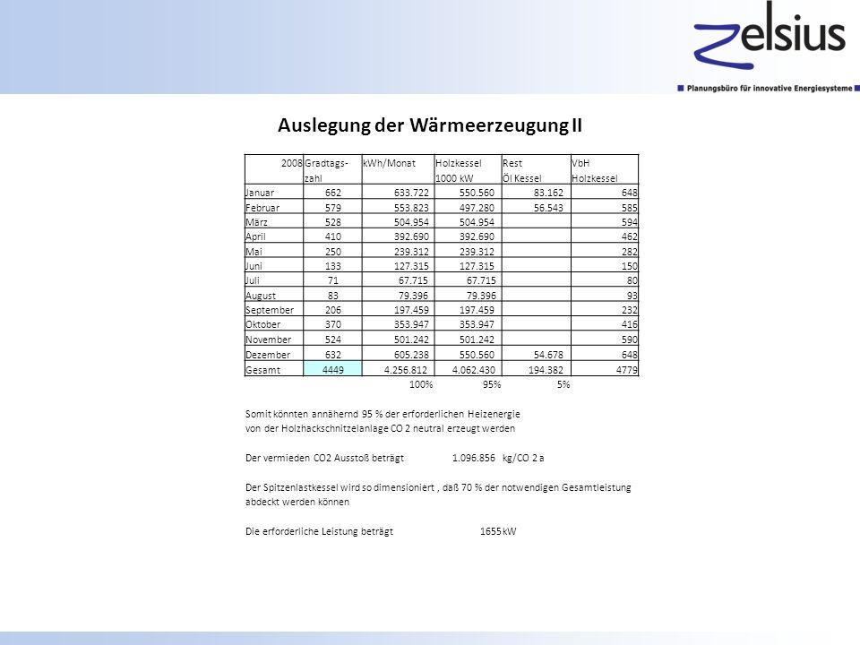 Auslegung der Wärmeerzeugung II 2008Gradtags-kWh/MonatHolzkesselRestVbH zahl 1000 kWÖl KesselHolzkessel Januar662 633.722 550.560 83.162648 Februar579