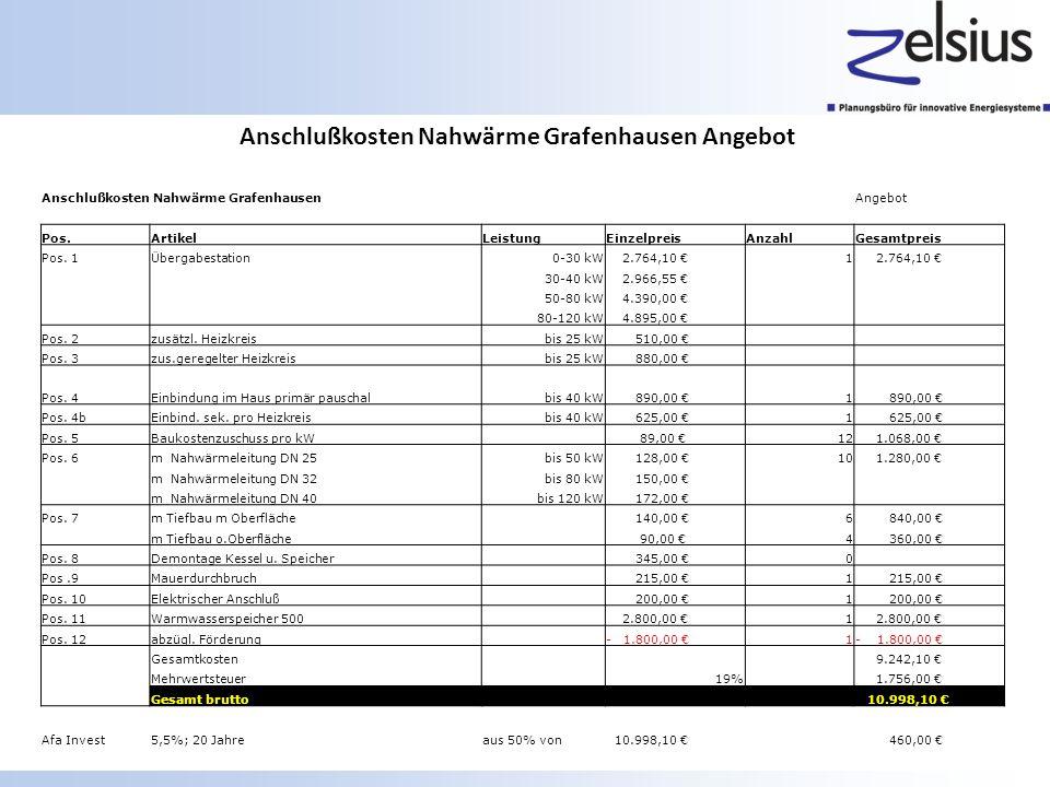 Anschlußkosten Nahwärme Grafenhausen Angebot Anschlußkosten Nahwärme GrafenhausenAngebot Pos.Artikel LeistungEinzelpreisAnzahlGesamtpreis Pos. 1Überga
