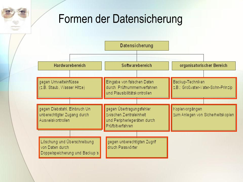 Datenschutz Definition Aufgabe des Datenschutzes ist es, den Einzelnen davor zu schützen, dass er durch den Umgang mit seinen PERSONENBEZOGENEN Daten in seinem Persönlichkeitsrecht beeinträchtigt wird BundesDatenSchutzGesetz - BDSG §1(1)
