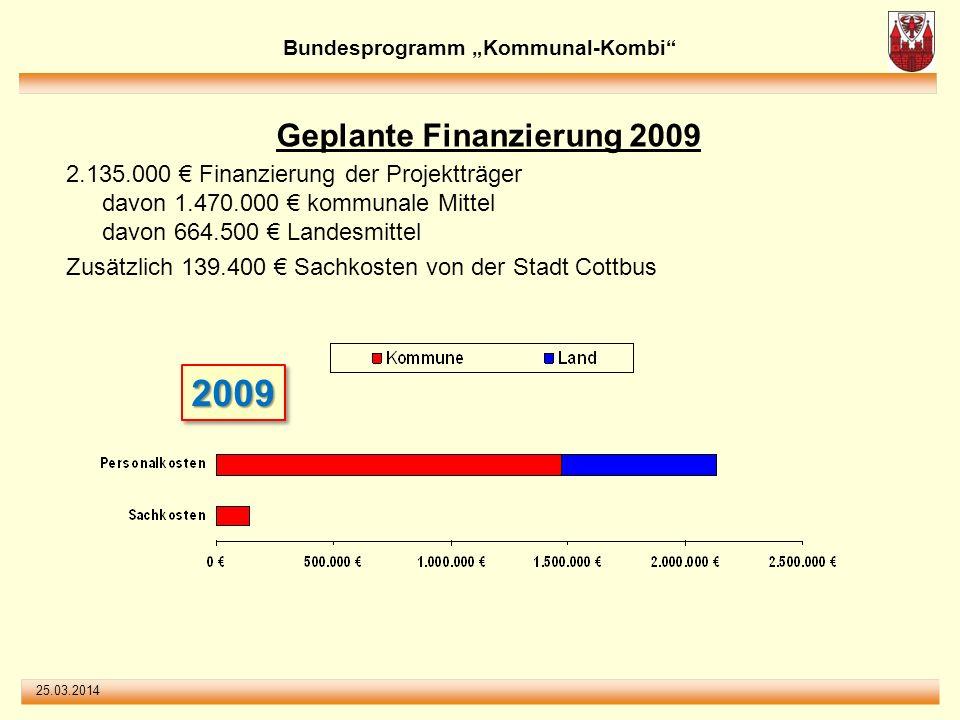 25.03.2014 Geplante Finanzierung 2009 2.135.000 Finanzierung der Projektträger davon 1.470.000 kommunale Mittel davon 664.500 Landesmittel Zusätzlich