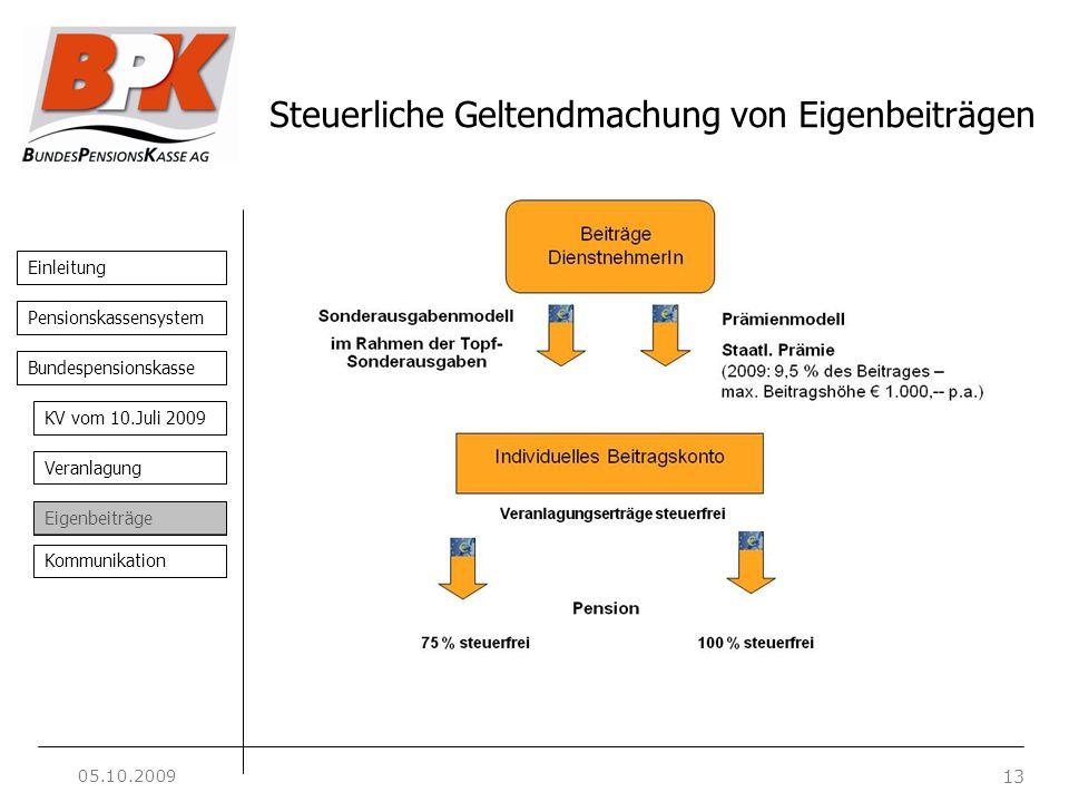 Einleitung 13 Pensionskassensystem Bundespensionskasse KV vom 10.Juli 2009 Veranlagung Eigenbeiträge Kommunikation Steuerliche Geltendmachung von Eige
