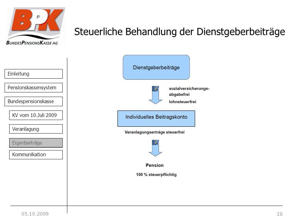 Einleitung 16 Pensionskassensystem Bundespensionskasse KV vom 10.Juli 2009 Veranlagung Eigenbeiträge Kommunikation Steuerliche Behandlung der Dienstge