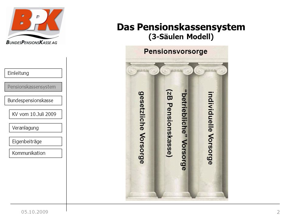Einleitung 2 Pensionskassensystem Bundespensionskasse KV vom 10.Juli 2009 Veranlagung Eigenbeiträge Kommunikation Das Pensionskassensystem (3-Säulen M