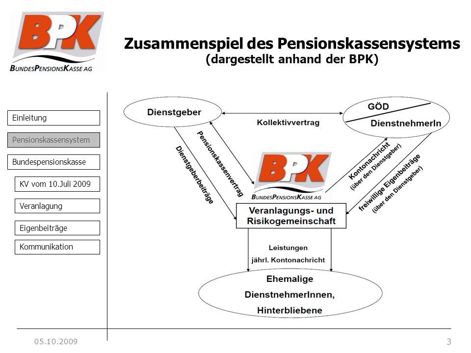 Einleitung 3 Pensionskassensystem Bundespensionskasse KV vom 10.Juli 2009 Veranlagung Eigenbeiträge Kommunikation Zusammenspiel des Pensionskassensyst