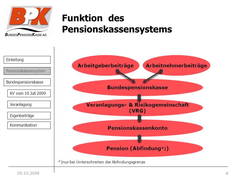 Einleitung 4 Pensionskassensystem Bundespensionskasse KV vom 10.Juli 2009 Veranlagung Eigenbeiträge Kommunikation Funktion des Pensionskassensystems B