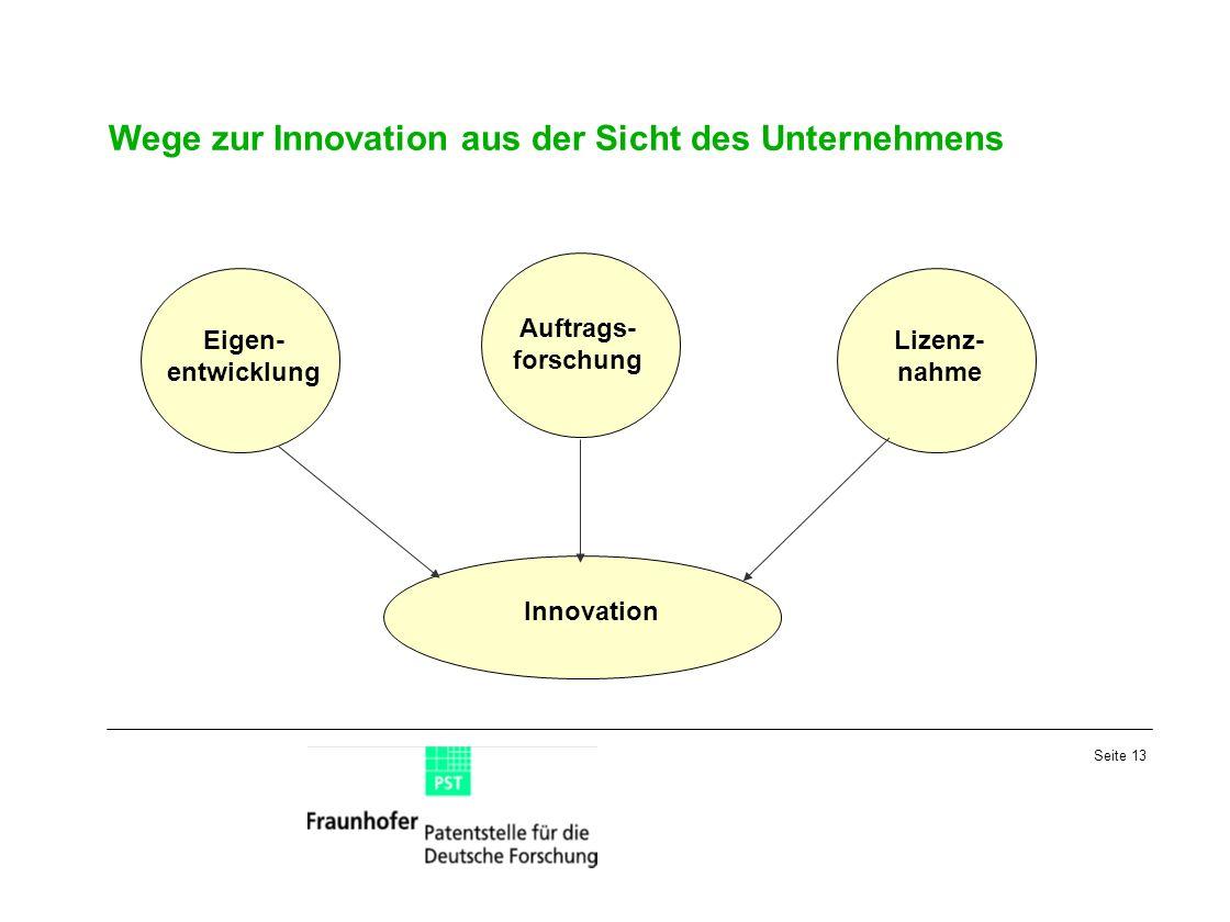 Seite 13 Wege zur Innovation aus der Sicht des Unternehmens Eigen- entwicklung Auftrags- forschung Lizenz- nahme Innovation