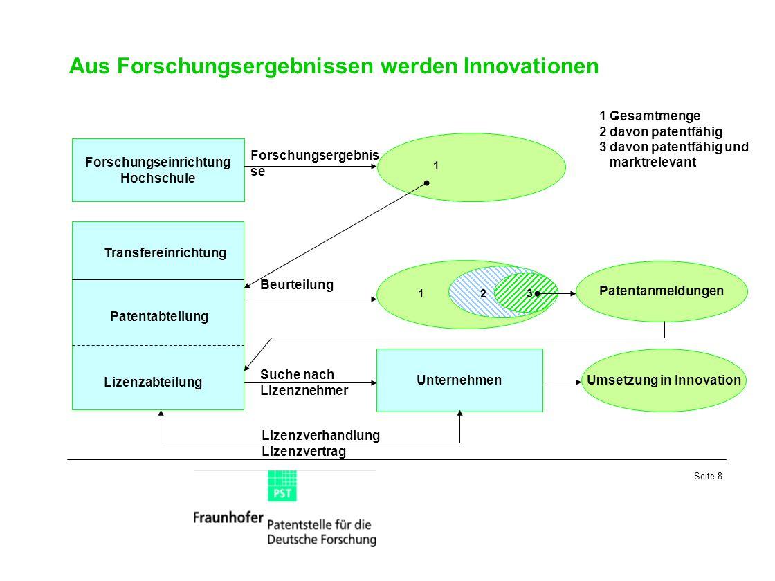 Seite 8 Aus Forschungsergebnissen werden Innovationen Umsetzung in Innovation Unternehmen 1 Forschungseinrichtung Hochschule Patentanmeldungen 1 Gesam