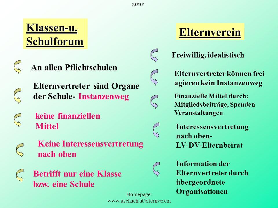 Homepage: www.aschach.at/elternverein Klassen-u.Schulforum An allen Pflichtschulen Elternvertreter sind Organe der Schule- Instanzenweg Keine Interess