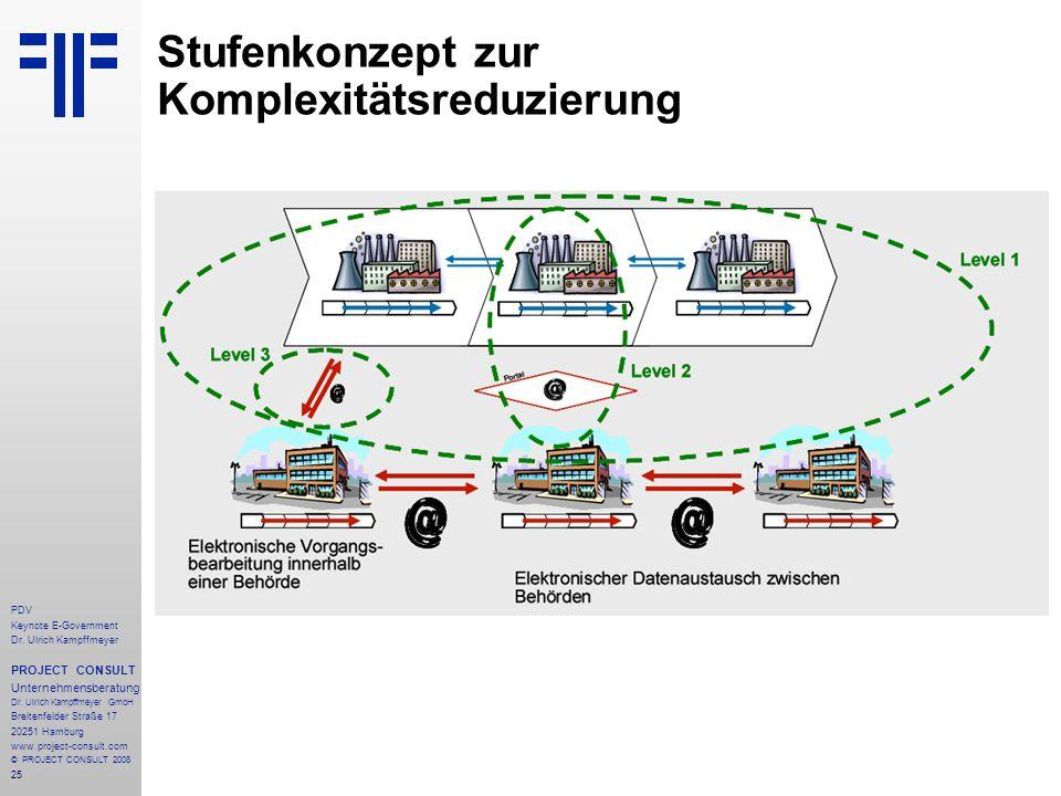 25 PDV Keynote E-Government Dr. Ulrich Kampffmeyer PROJECT CONSULT Unternehmensberatung Dr. Ulrich Kampffmeyer GmbH Breitenfelder Straße 17 20251 Hamb