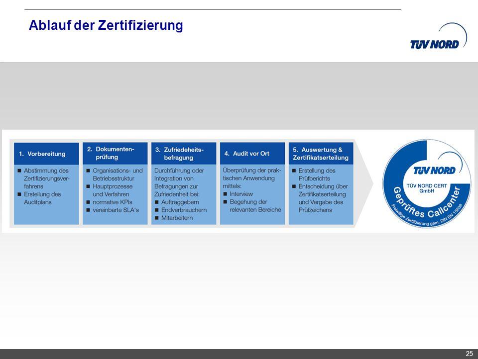 TNC/Servicequalität/Brandmaier Ablauf der Zertifizierung 25