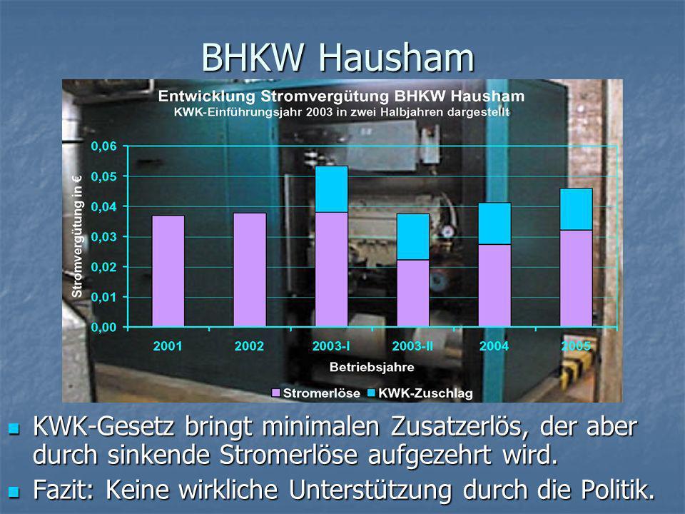 BHKW Hausham Zum Unglück kommt auch noch das Pech hinzu: Trotz wachsender Stromvergütungen geringerer Ertrag durch schneller wachsende Gaspreise.