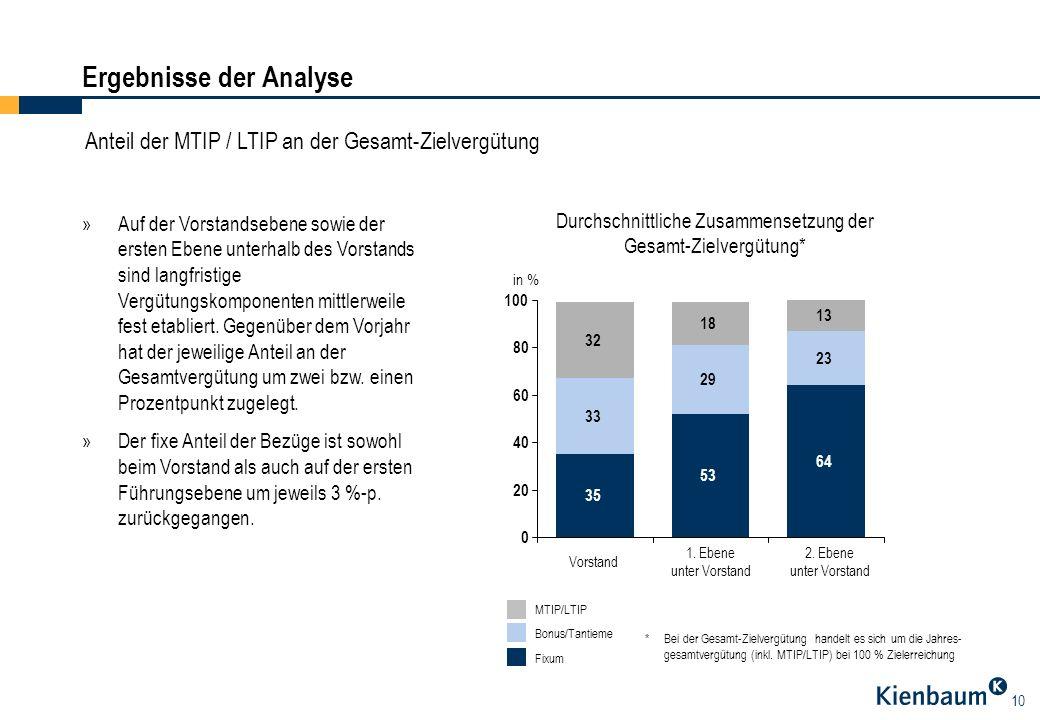 10 Ergebnisse der Analyse Anteil der MTIP / LTIP an der Gesamt-Zielvergütung »Auf der Vorstandsebene sowie der ersten Ebene unterhalb des Vorstands si