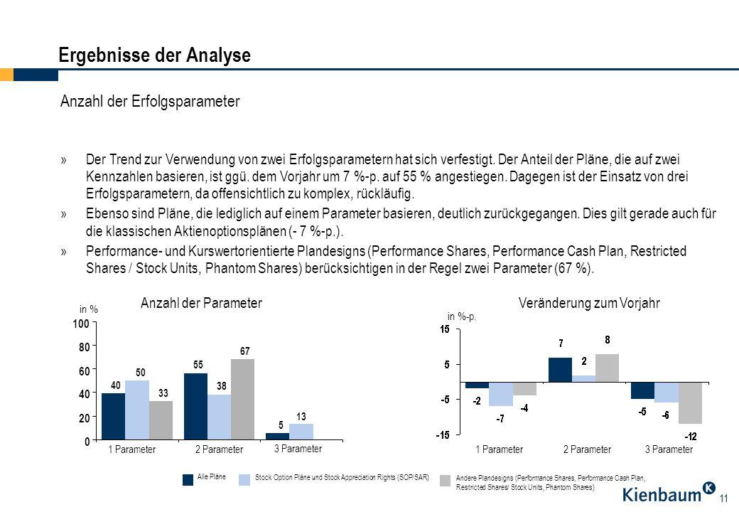 11 Ergebnisse der Analyse Anzahl der Erfolgsparameter »Der Trend zur Verwendung von zwei Erfolgsparametern hat sich verfestigt. Der Anteil der Pläne,