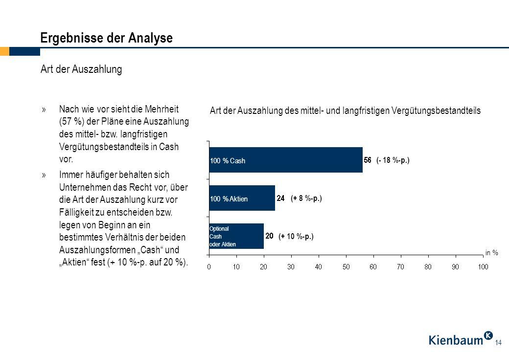 14 Ergebnisse der Analyse Art der Auszahlung »Nach wie vor sieht die Mehrheit (57 %) der Pläne eine Auszahlung des mittel- bzw. langfristigen Vergütun