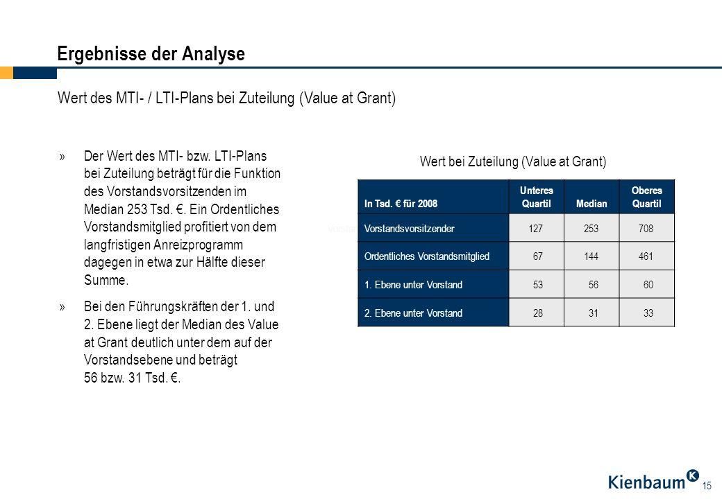15 Ergebnisse der Analyse Wert des MTI- / LTI-Plans bei Zuteilung (Value at Grant) »Der Wert des MTI- bzw. LTI-Plans bei Zuteilung beträgt für die Fun