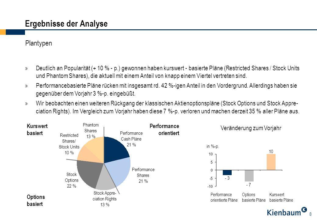 8 »Deutlich an Popularität (+ 10 % - p.) gewonnen haben kurswert - basierte Pläne (Restricted Shares / Stock Units und Phantom Shares), die aktuell mi
