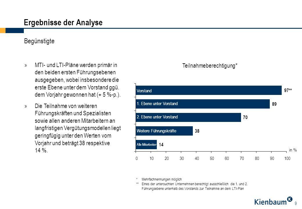 9 Ergebnisse der Analyse Begünstigte »MTI- und LTI-Pläne werden primär in den beiden ersten Führungsebenen ausgegeben, wobei insbesondere die erste Eb
