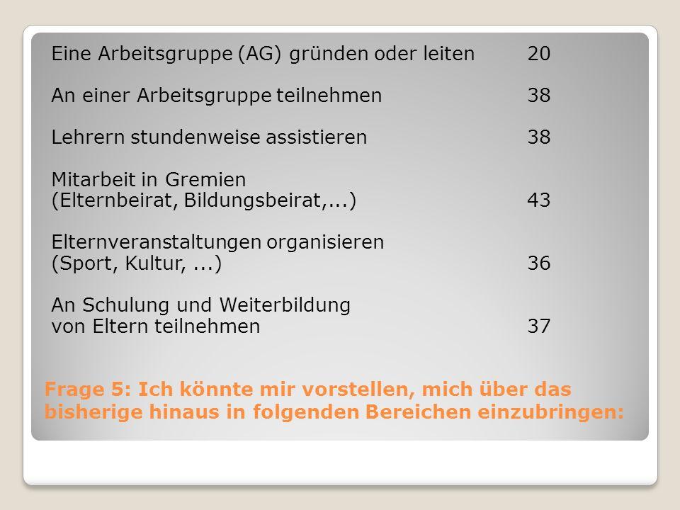 Frage 5: Ich könnte mir vorstellen, mich über das bisherige hinaus in folgenden Bereichen einzubringen: Eine Arbeitsgruppe (AG) gründen oder leiten20