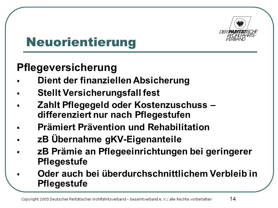 14 Neuorientierung Pflegeversicherung Dient der finanziellen Absicherung Stellt Versicherungsfall fest Zahlt Pflegegeld oder Kostenzuschuss – differenziert nur nach Pflegestufen Prämiert Prävention und Rehabilitation zB Übernahme gKV-Eigenanteile zB Prämie an Pflegeeinrichtungen bei geringerer Pflegestufe Oder auch bei überdurchschnittlichem Verbleib in Pflegestufe Copyright 2005 Deutscher Paritätischer Wohlfahrtsverband – Gesamtverband e.