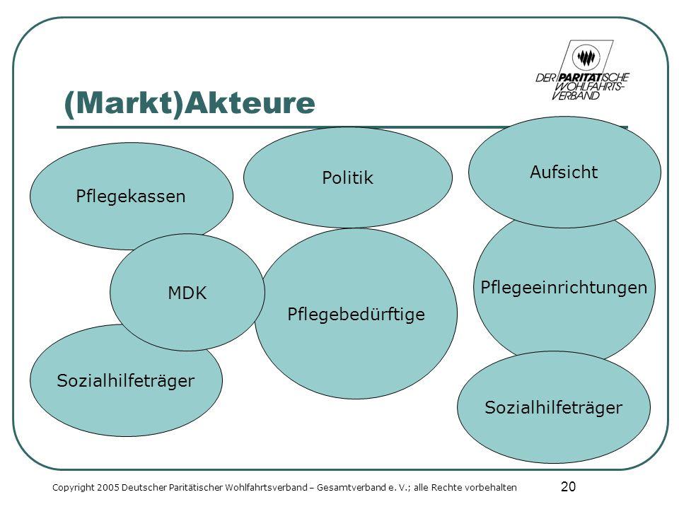 20 Sozialhilfeträger (Markt)Akteure Copyright 2005 Deutscher Paritätischer Wohlfahrtsverband – Gesamtverband e.