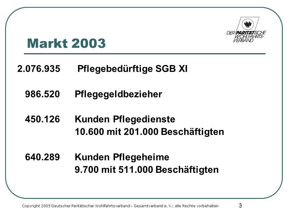 3 Markt 2003 2.076.935 Pflegebedürftige SGB XI 986.520Pflegegeldbezieher 450.126Kunden Pflegedienste 10.600 mit 201.000 Beschäftigten 640.289Kunden Pflegeheime 9.700 mit 511.000 Beschäftigten Copyright 2005 Deutscher Paritätischer Wohlfahrtsverband – Gesamtverband e.
