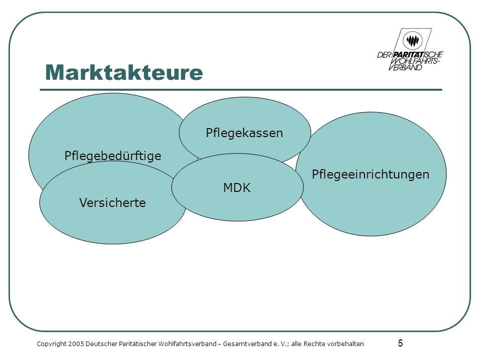 16 Neuorientierung Pflegeeinrichtungen Gestalten Angebote Verantworten Prozessqualität Kommunizieren Ergebnisqualität Copyright 2005 Deutscher Paritätischer Wohlfahrtsverband – Gesamtverband e.